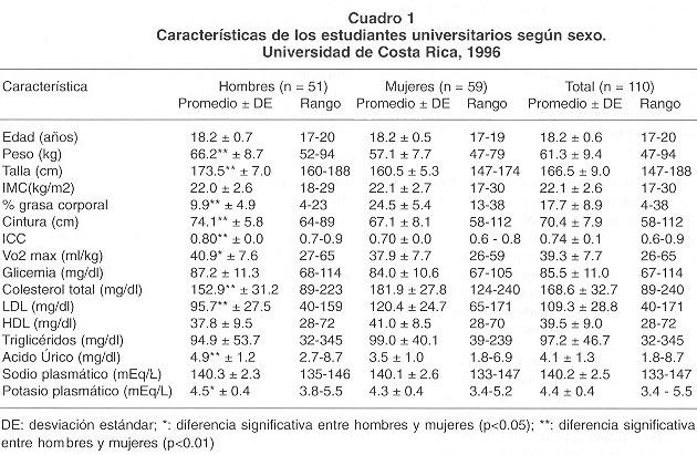 indice de masa corporal. El porcentaje de grasa