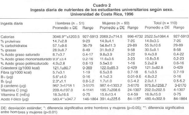 Relaciones del perfil lipídico con variables dietéticas ...