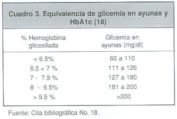 Calidad del control glicémico según la hemoglobina