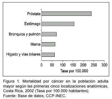 mortalidad en cancer de prostata