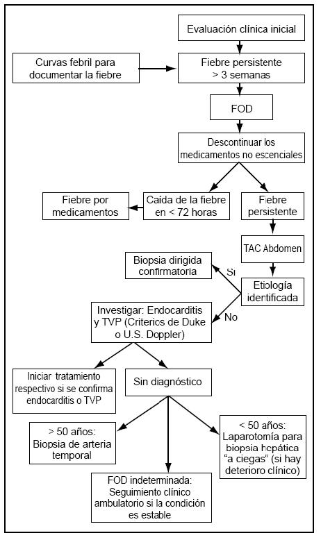 diagnostico fiebre: