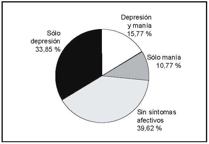 Causas y síntomas