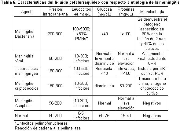 Bacterial meningitis - Liquido preseminal vih casos ...