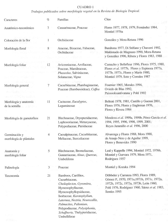 Morfología vegetal neotropical
