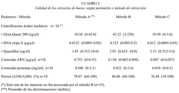 Comparación De Tres Métodos De Extracción De Adn A Partir De