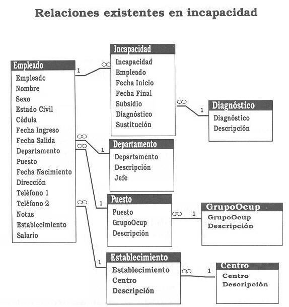 El impacto cualitativo-cuantitativo de las incapacidades por ...