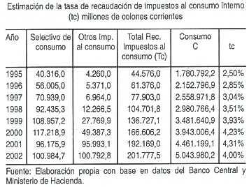 Es Una Relación Entre El Total De Impuestos Al Consumo Tc Y C Estos Datos Son Suministrados Por Banco Central Costa Rica
