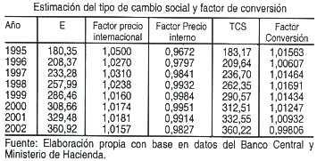 El Tipo De Cambio Utilizado Para Los Cálculos Corresponde Al Promedio Anual Del Mercado Suministrado Por Banco Central Costa Rica