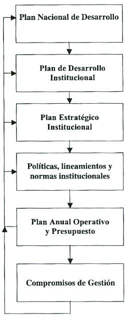Nociones Básicas sobre Planificación en la Administración de