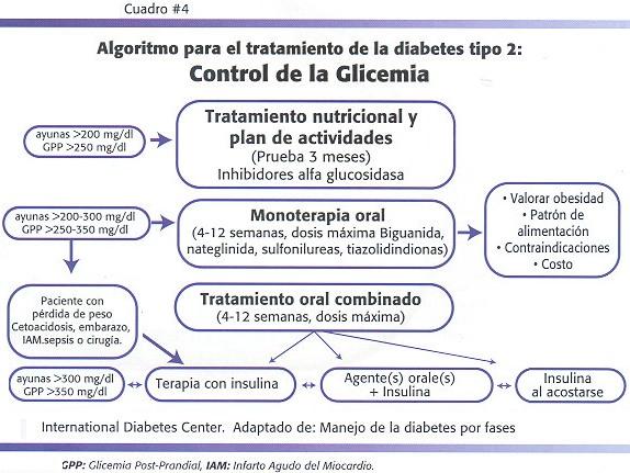 comenzar la insulina en el tratamiento de la diabetes tipo 2
