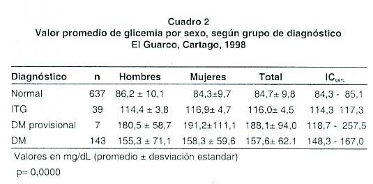valores normales de glucosa en el hombre