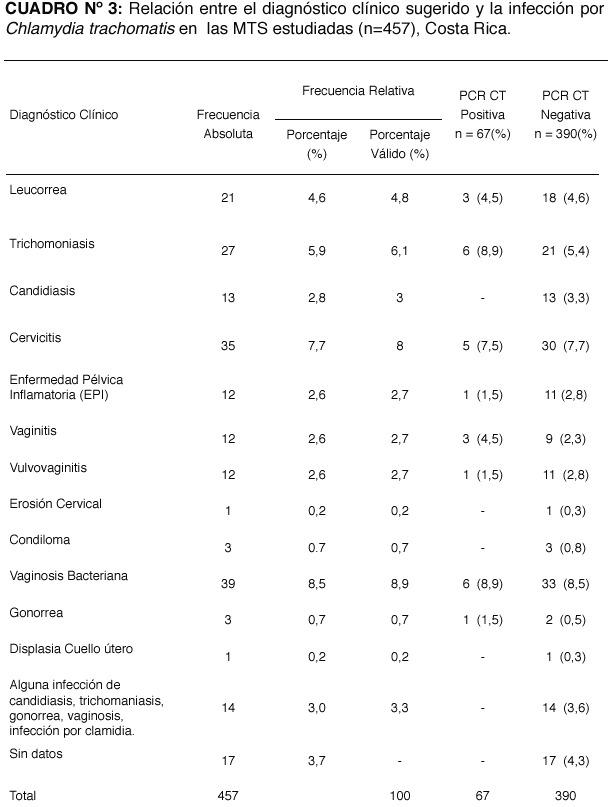 tratamiento de la clamidia y gonorrea