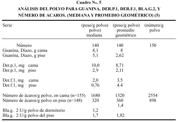 Epidemiolog a del asma en costa rica for Cuales son las medidas de las camas