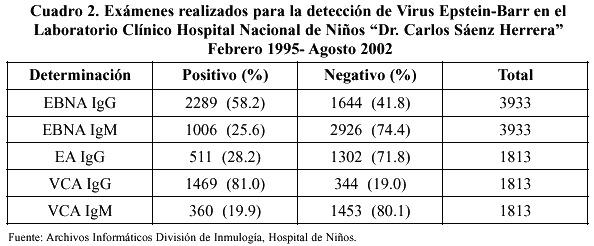 Anticuerpos anti-citomegalovirus igg positivo que significa