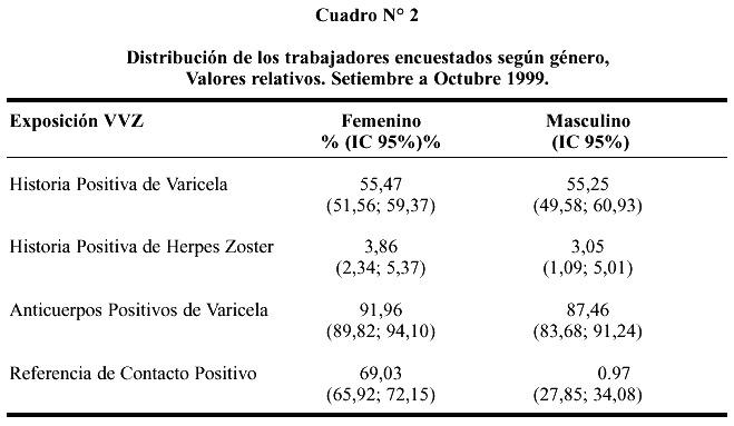 Analisis Descriptivo De Los Antecedentes De Exposicion Al Virus