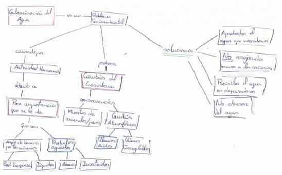 Los Mapas Conceptuales Como Instrumento De Evaluación Una