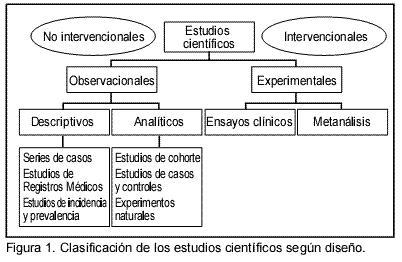 Tipos de estudios descriptivos en investigacion