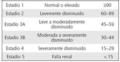 Falla renal estadio 3a