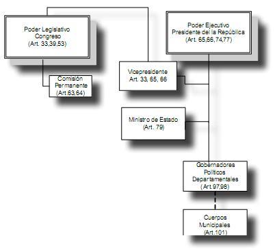 Desarrollo Del Estado Y La Conformación De La Administración