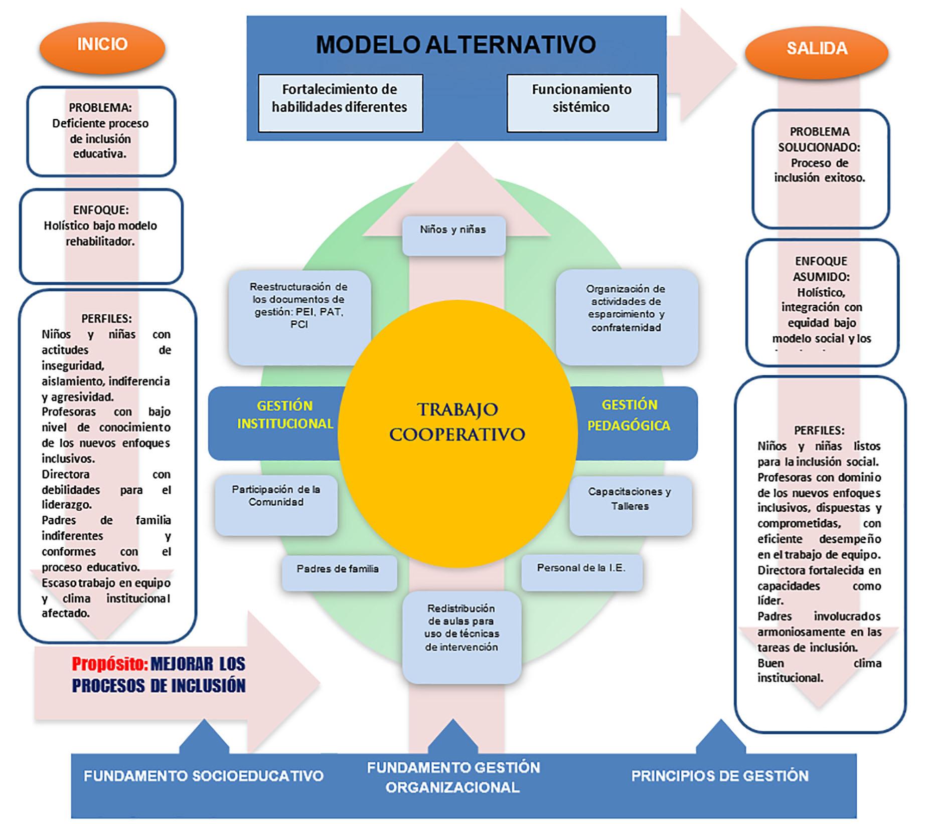 Modelo Contextualizado De Inclusión Educativa