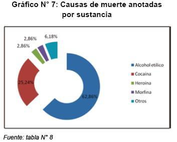 muerte por alcoholismo: