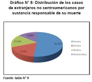 Ms de dos mil chilenos mueren al ao por causa directa