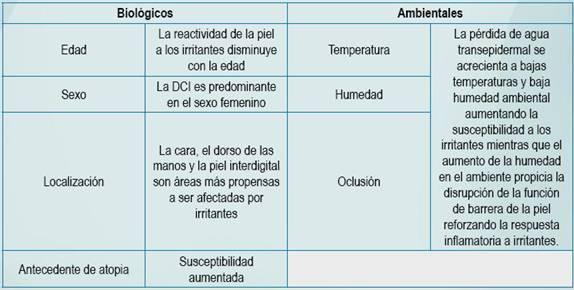 Dermatitis por contacto pdf