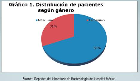 Revisión de los casos de osteomielitis diagnosticados en el Hospital México durante los años ...