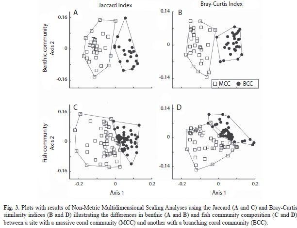 Fish community structure on coral habitats with contrasting