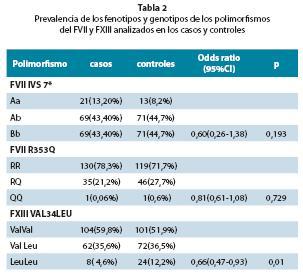 FVII polymorphisms IVS7, FVII R353Q in FVII gene and FXIII Val34Leu ...