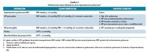 Clasificación de hipertensión pulmonar leve moderada severa