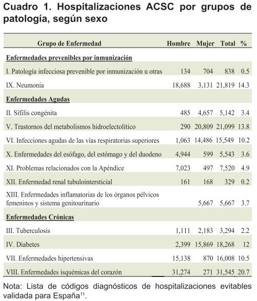 costo de hospitalizaciones evitables por diabetes