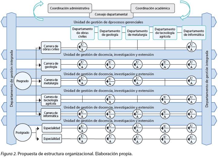 Modelo De Estructura Organizacional Para Los Institutos