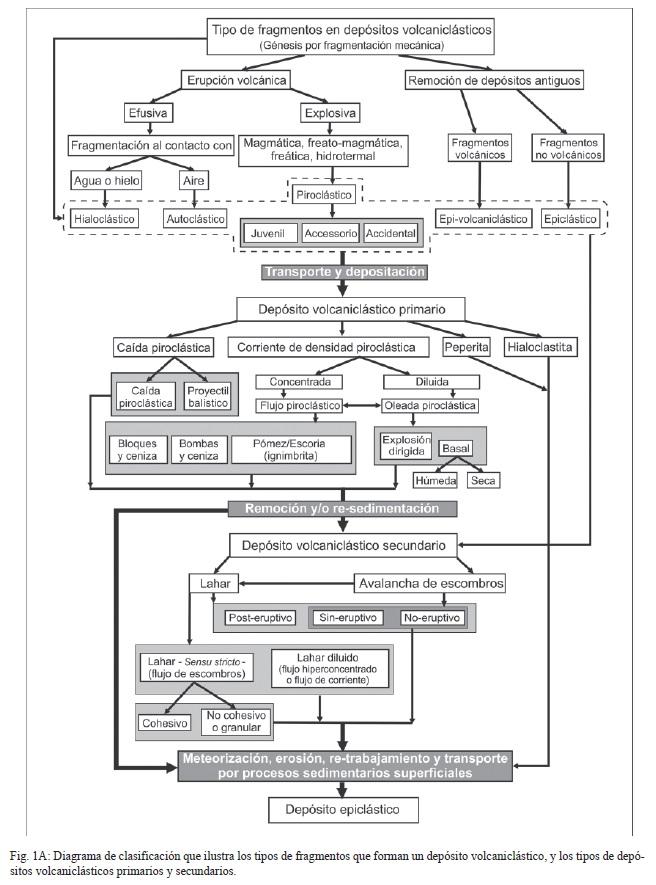 Volcaniclastic deposits terminology and concepts for a espaol y 1b en ingls se presenta un diagrama de flujo que ilustra la clasificacin de cada uno de los depsitos ccuart Gallery